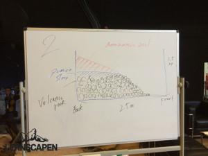 Forests Underwater - Schema Bodengrundaufbau und Lava Hügel